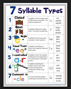 how to divide a word into syllables